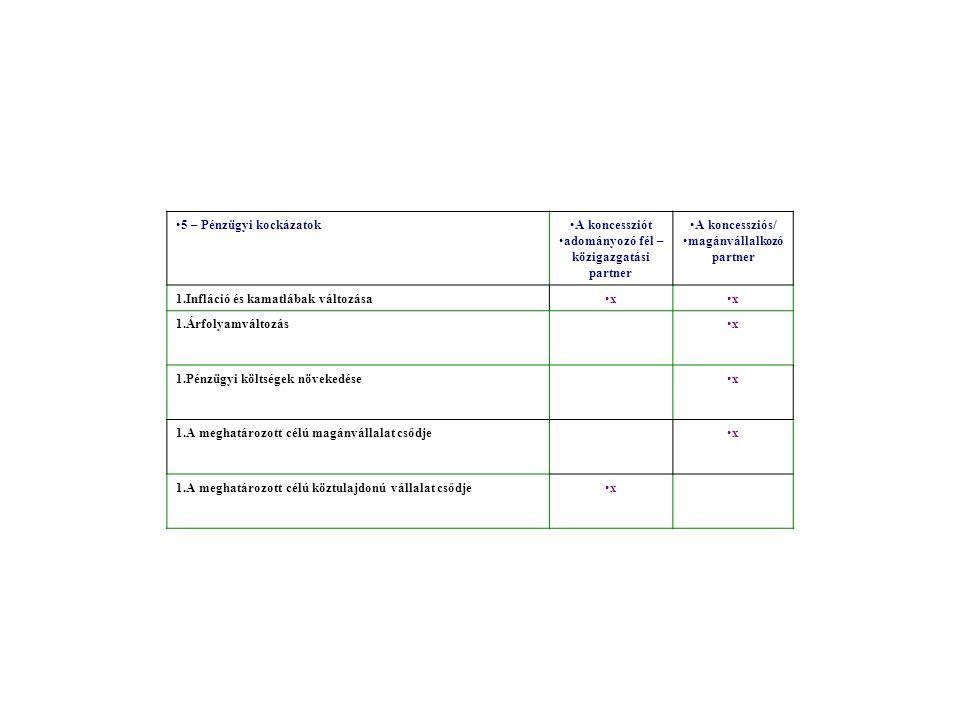 5 – Pénzügyi kockázatokA koncessziót adományozó fél – közigazgatási partner A koncessziós/ magánvállalkozó partner 1.Infláció és kamatlábak változásaxx 1.Árfolyamváltozásx 1.Pénzügyi költségek növekedésex 1.A meghatározott célú magánvállalat csődjex 1.A meghatározott célú köztulajdonú vállalat csődjex