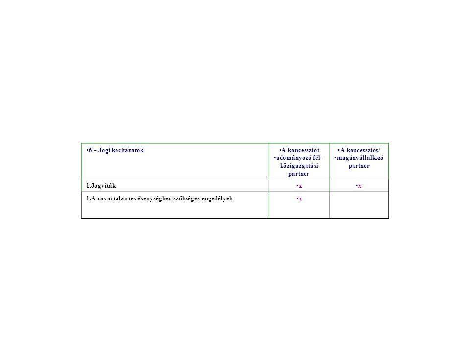 6 – Jogi kockázatokA koncessziót adományozó fél – közigazgatási partner A koncessziós/ magánvállalkozó partner 1.Jogvitákxx 1.A zavartalan tevékenységhez szükséges engedélyekx