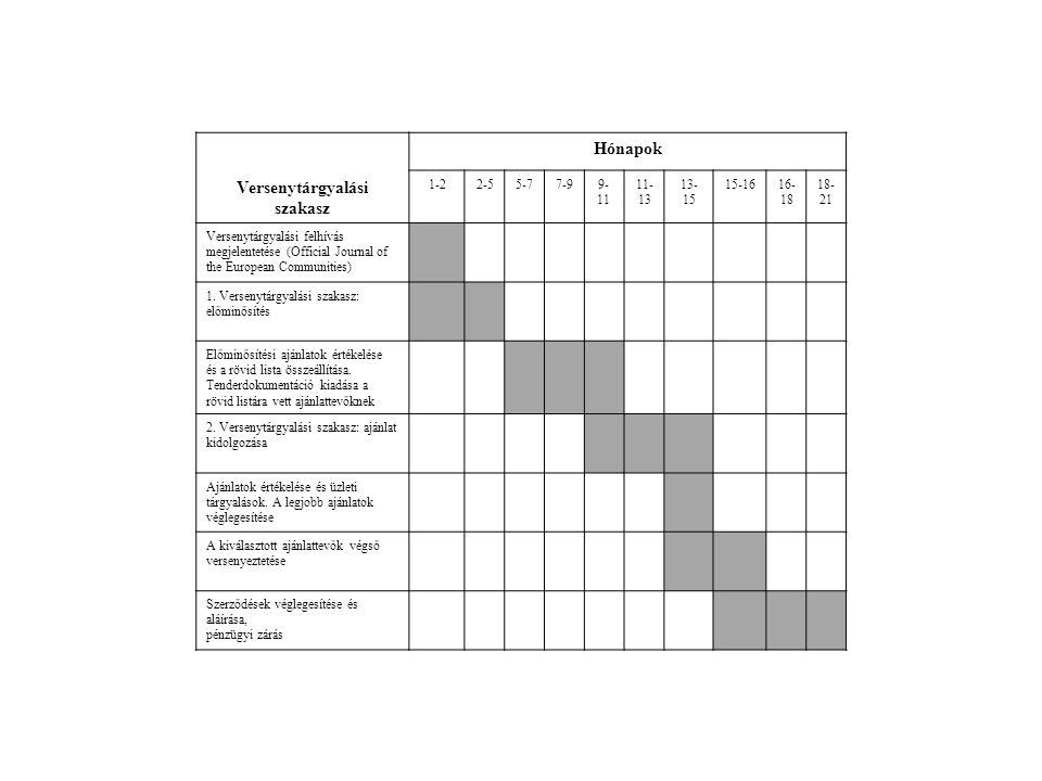 Versenytárgyalási szakasz Hónapok 1-22-55-77-99- 11 11- 13 13- 15 15-1616- 18 18- 21 Versenytárgyalási felhívás megjelentetése (Official Journal of th