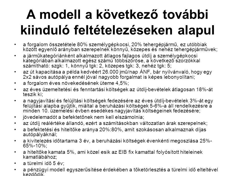A modell a következő további kiinduló feltételezéseken alapul a forgalom összetétele 80% személygépkocsi, 20% tehergépjármű, ez utóbbiak között egyenl