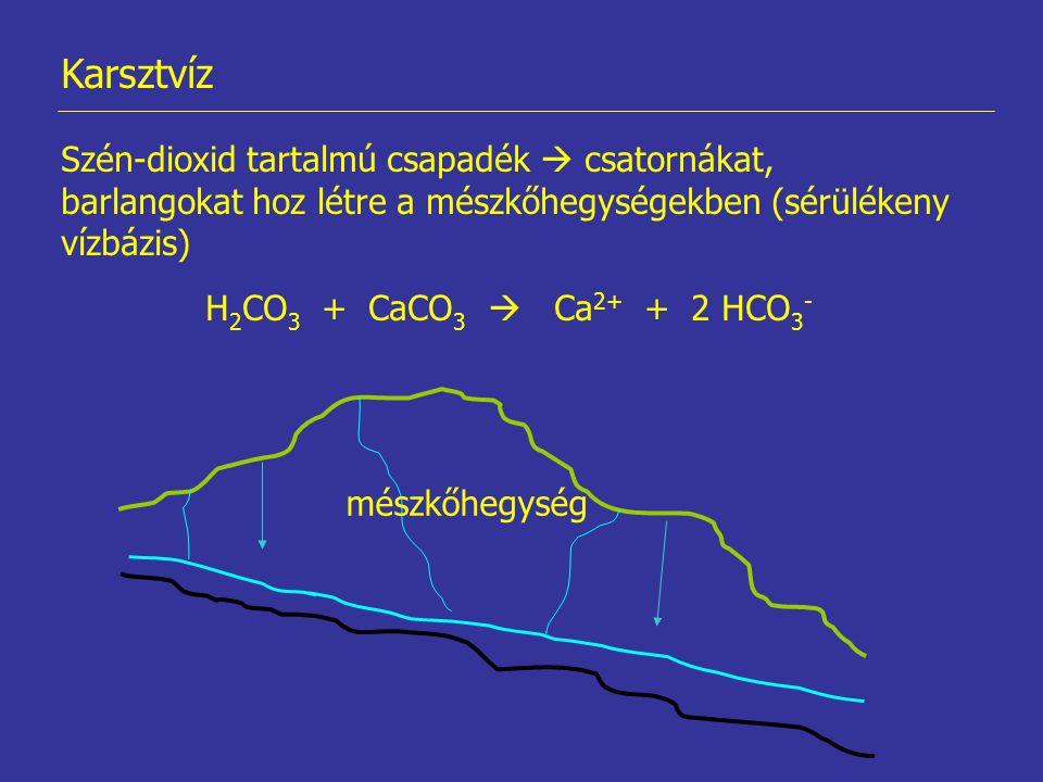 Karsztvíz Szén-dioxid tartalmú csapadék  csatornákat, barlangokat hoz létre a mészkőhegységekben (sérülékeny vízbázis) H 2 CO 3 + CaCO 3  Ca 2+ + 2 HCO 3 - mészkőhegység