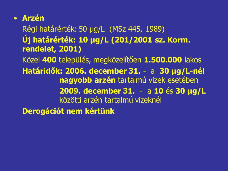 Arzén Régi határérték: 50 µg/L (MSz 445, 1989) Új határérték: 10 µg/L (201/2001 sz.