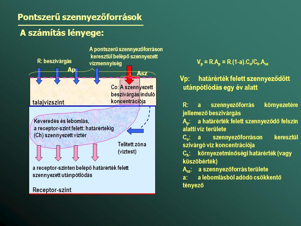 Pontszerű szennyezőforrások A számítás lényege: Co: A szennyezett beszivárgás induló koncentrációja A pontszerű szennyezőforráson keresztül belépő sze