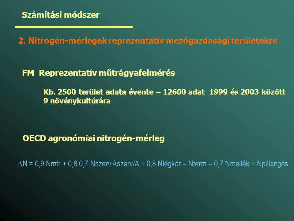 Számítási módszer 2. Nitrogén-mérlegek reprezentatív mezőgazdasági területekre FM Reprezentatív műtrágyafelmérés Kb. 2500 terület adata évente – 12600
