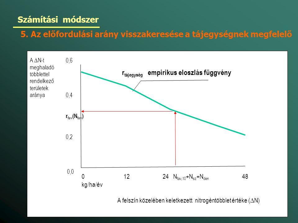 0 12 24 N fav,10 +N sz +N den 48 kg/ha/év A felszín közelében keletkezett nitrogéntöbblet értéke (∆N) A ∆N-t meghaladó többlettel rendelkező területek aránya 0,6 0,4 r fav (N fav ) 0,2 0,0 r tájegység empirikus eloszlás függvény Számítási módszer 5.