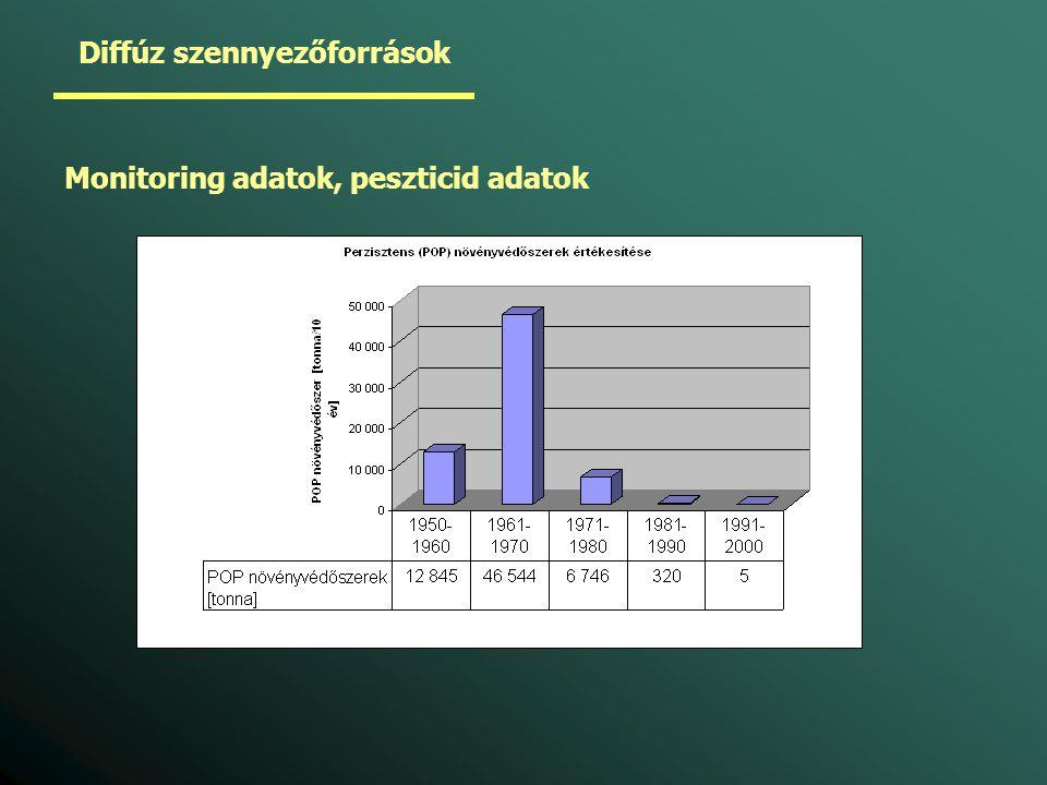 Diffúz szennyezőforrások Monitoring adatok, peszticid adatok