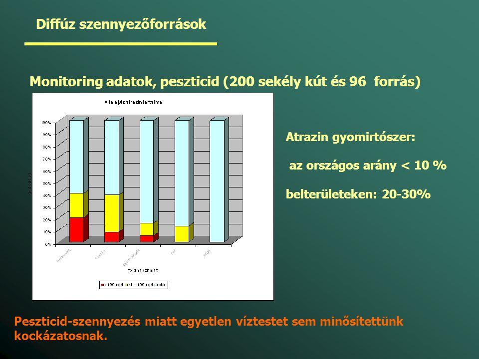 Diffúz szennyezőforrások Monitoring adatok, peszticid (200 sekély kút és 96 forrás) Atrazin gyomirtószer: az országos arány < 10 % belterületeken: 20-30% Peszticid-szennyezés miatt egyetlen víztestet sem minősítettünk kockázatosnak.