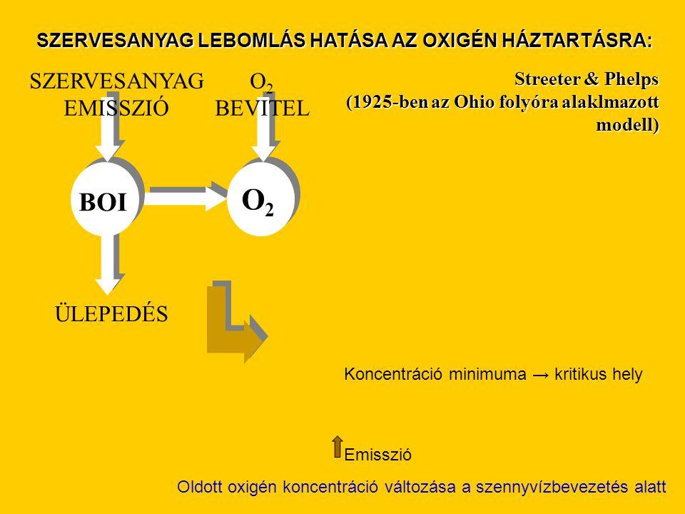 BOI O2O2 SZERVESANYAG EMISSZIÓ O 2 BEVITEL ÜLEPEDÉS Streeter & Phelps (1925-ben az Ohio folyóra alaklmazott modell) Oldott oxigén koncentráció változá
