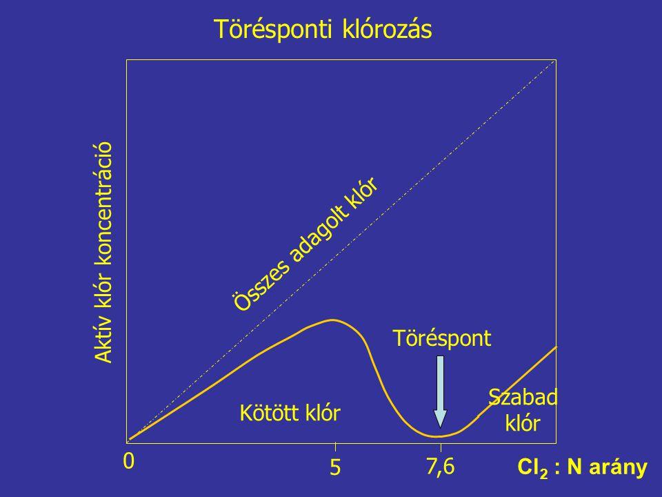 Aktív klór koncentráció Összes adagolt klór Kötött klór Szabad klór Töréspont 0 7,6 5 Törésponti klórozás Cl 2 : N arány