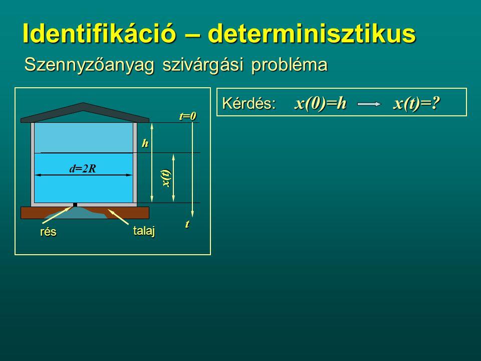 Identifikáció – determinisztikus Szennyzőanyag szivárgási probléma Kérdés: x(0)=h x(t)=? Feltételezések R=áll.R=áll.  folyadék =áll.  folyadék =áll.