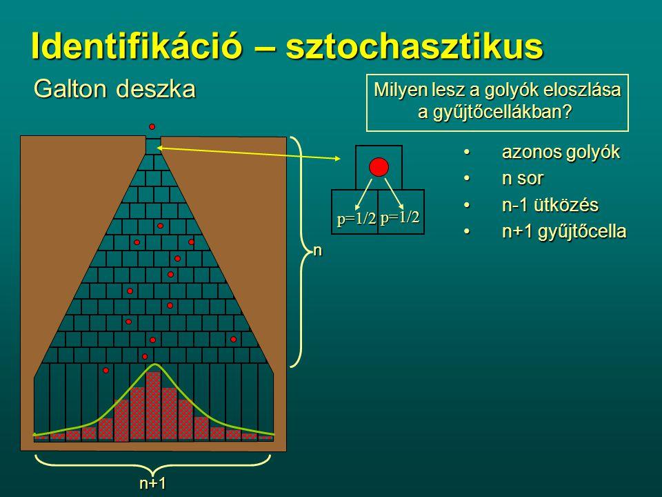 Identifikáció – sztochasztikus Galton deszka Milyen lesz a golyók eloszlása a gyűjtőcellákban? n n+1 p=1/2 p=1/2 azonos golyókazonos golyók n sorn sor
