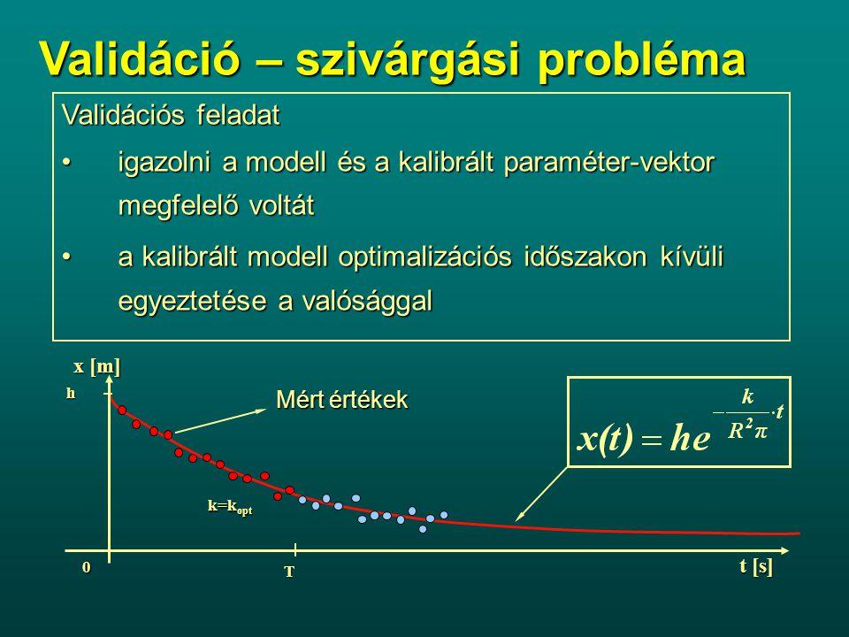 Validációs feladat igazolni a modell és a kalibrált paraméter-vektor megfelelő voltátigazolni a modell és a kalibrált paraméter-vektor megfelelő voltá