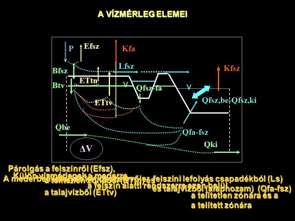 A VÍZMÉRLEG ELEMEI ETtv Qbe Qki Qfa-fsz Qfsz-fa P Efsz Bfsz Kfa ΔV ETtn Lfsz Kfsz v Qfsz,be-Qfsz,ki v v Külön vízmérlegek a mederre, a felszín alatti