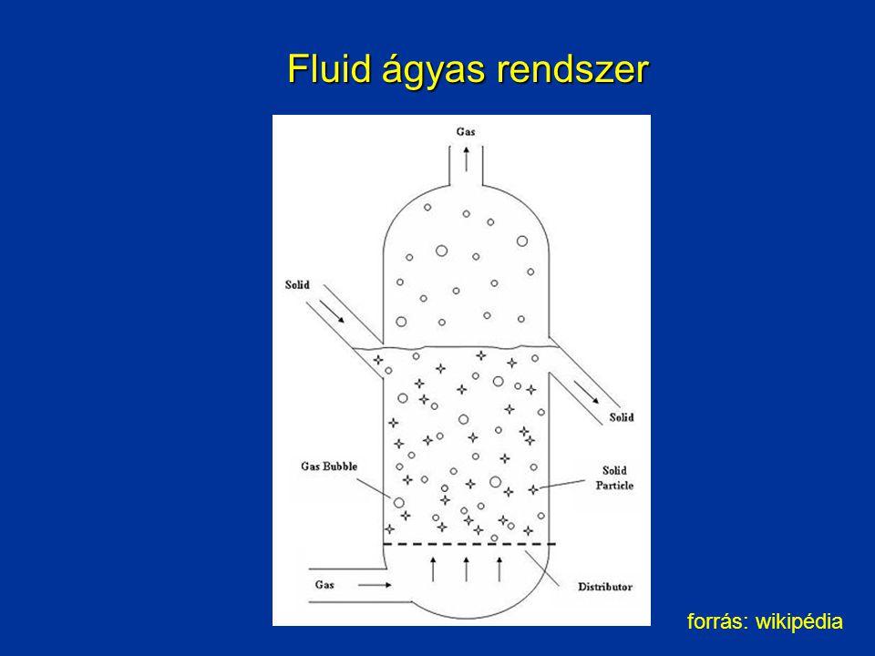 Fluid ágyas rendszer forrás: wikipédia