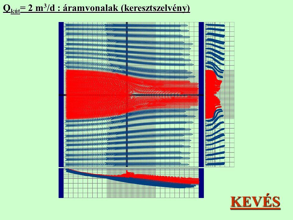 Q kút = 2 m 3 /d : áramvonalak (keresztszelvény) KEVÉS