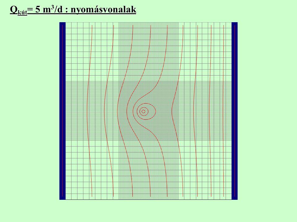 Q kút = 5 m 3 /d : nyomásvonalak