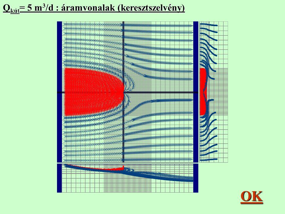 Q kút = 5 m 3 /d : áramvonalak (keresztszelvény) OK