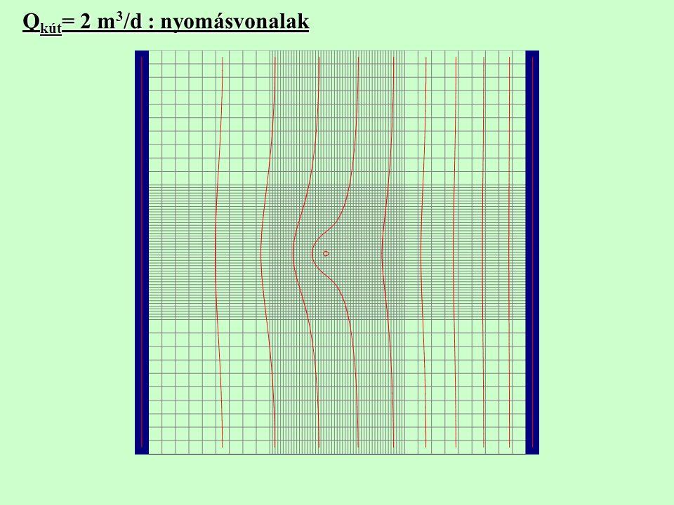 Q kút = 2 m 3 /d : nyomásvonalak