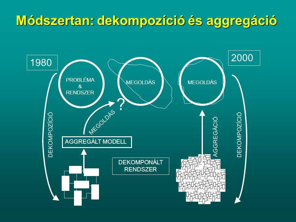 Módszertan: dekompozíció és aggregáció AGGREGÁLT MODELL PROBLÉMA & RENDSZER MEGOLDÁS AGGREGÁCIÓ DEKOMPOZÍCIÓ MEGOLDÁS .