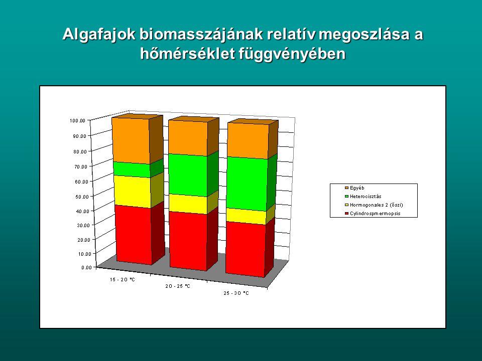 Algafajok biomasszájának átlaga, szórása, egyedszám