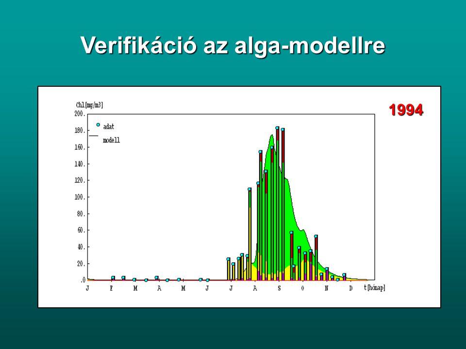 ülepedés felkeveredés szorpció/ deszorpció mineralizáció ÜLEDÉK VIZ ülepedés diffúzió mineralizáció alga pusztulás alga P felvétel szorpció/ deszorpció Tavi foszfor-körforgalmi modell