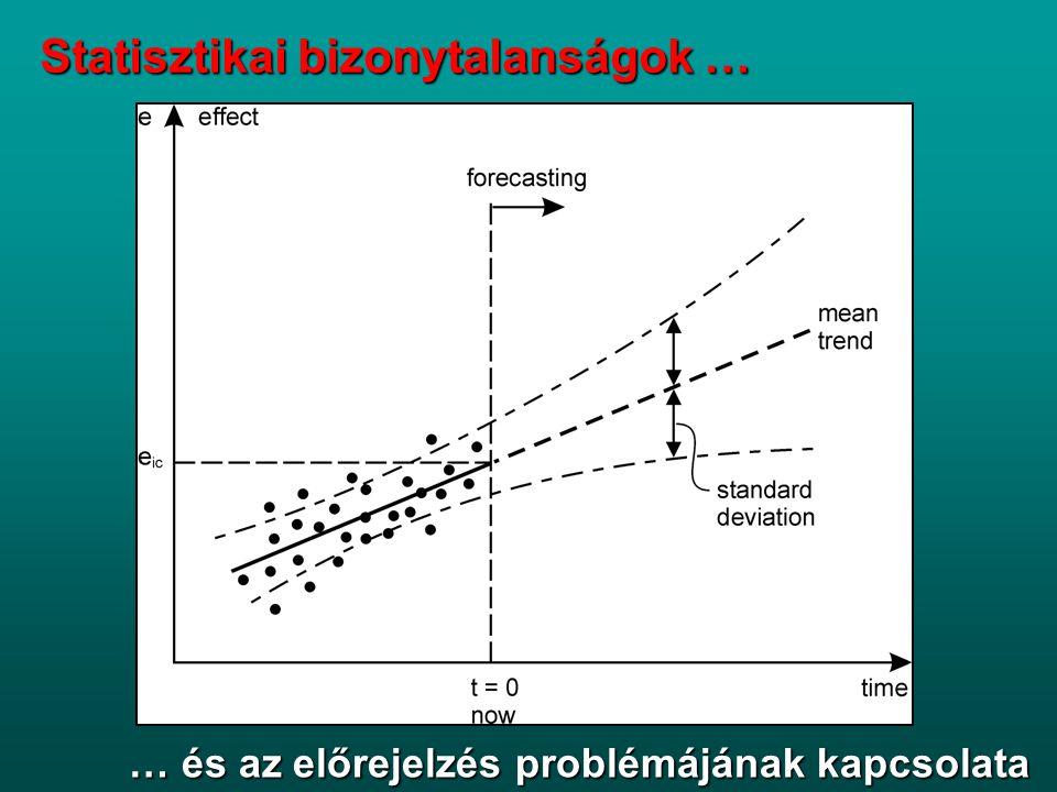 A nem tudás kategóriái DeterminizmusDeterminizmus Statisztikai bizonytalanságStatisztikai bizonytalanság Scenario bizonytalanságScenario bizonytalanság Tudás hiányaTudás hiánya