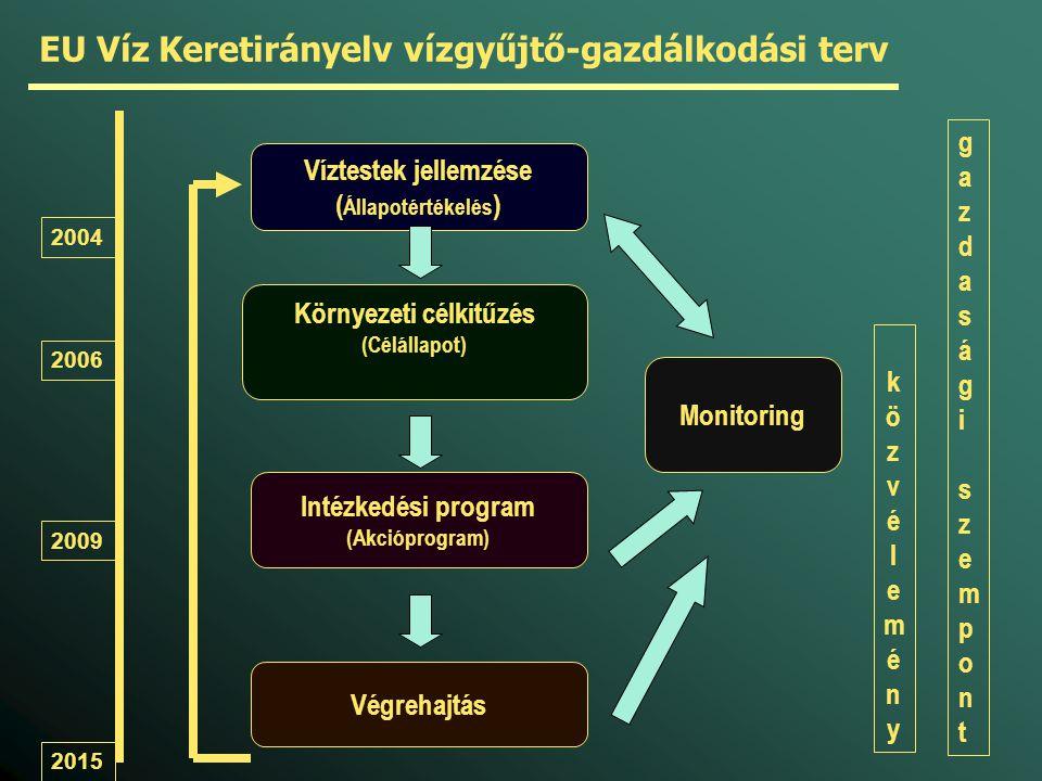 közvéleményközvélemény Végrehajtás 2004 2006 2009 2015 EU Víz Keretirányelv vízgyűjtő-gazdálkodási terv Víztestek jellemzése ( Állapotértékelés ) Intézkedési program (Akcióprogram) Környezeti célkitűzés (Célállapot) gazdaságiszempontgazdaságiszempont Monitoring