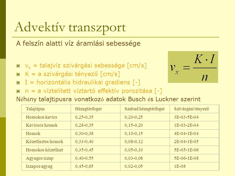 Advektív transzport A felszín alatti víz áramlási sebessége  v x = talajvíz szivárgási sebessége [cm/s]  K = a szivárgási tényező [cm/s]  I = horiz