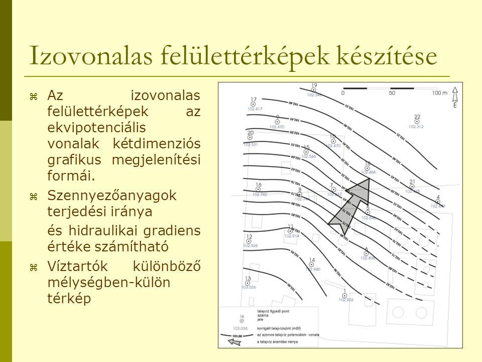 Izovonalas felülettérképek készítése  Az izovonalas felülettérképek az ekvipotenciális vonalak kétdimenziós grafikus megjelenítési formái.  Szennyez