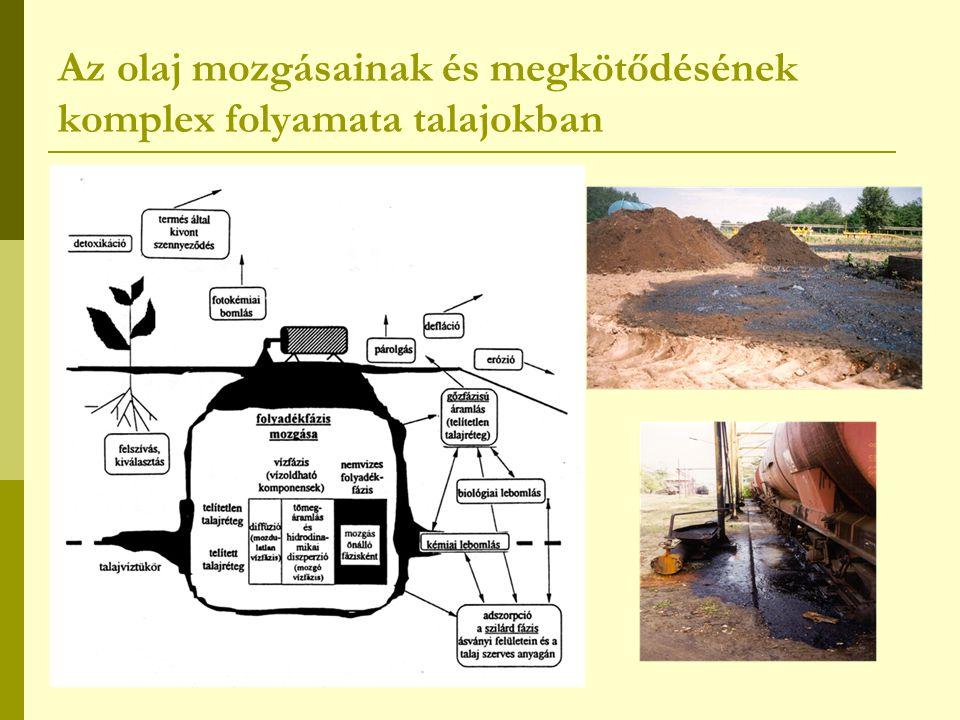 Lehetséges szennyezőanyag források az olajat illetően  Nagymértékű talajszennyezést okozhatnak az olaj és gázkutak fúrása során a kitörés, vagy berobbanás következtében felszínre kerülő olajtartalmú szennyeződések.