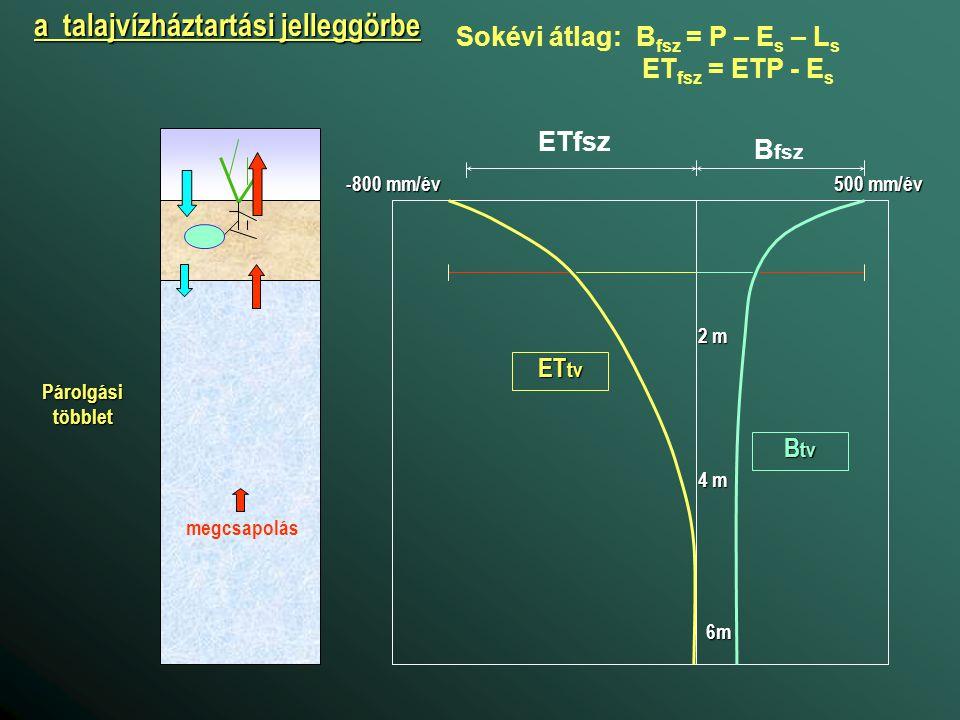 B fsz ETfsz B tv ET tv 500 mm/év -800 mm/év 2 m 4 m 6m a talajvízháztartási jelleggörbe Sokévi átlag: B fsz = P – E s – L s ET fsz = ETP - E s Párolgá