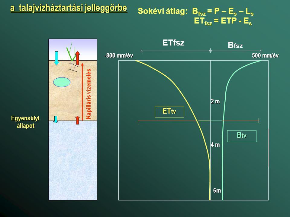 B fsz ETfsz B tv ET tv 500 mm/év -800 mm/év 2 m 4 m 6m a talajvízháztartási jelleggörbe Sokévi átlag: B fsz = P – E s – L s ET fsz = ETP - E s Egyensú