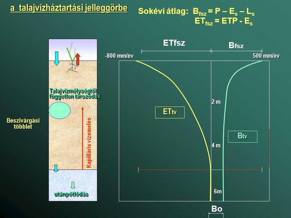 B fsz ETfsz B tv ET tv Bo 500 mm/év -800 mm/év 2 m 4 m 6m a talajvízháztartási jelleggörbe Sokévi átlag: B fsz = P – E s – L s ET fsz = ETP - E s Besz