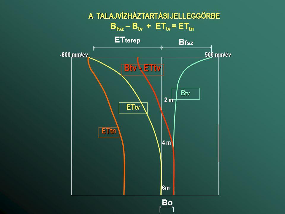 A TALAJVÍZHÁZTARTÁSI JELLEGGÖRBE B fsz ET terep B fsz – B tv + ET tv = ET tn B tv ET tv Bo Btv - ETtv ETtn 500 mm/év -800 mm/év 2 m 4 m 6m
