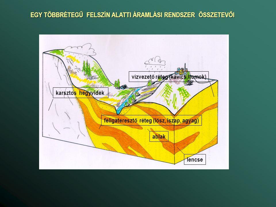 B fsz ETfsz B tv ET tv 500 mm/év -800 mm/év 2 m 4 m 6m a talajvízháztartási jelleggörbe Sokévi átlag: B fsz = P – E s – L s ET fsz = ETP - E s Egyensúlyi állapot állapot Kapilláris vízemelés