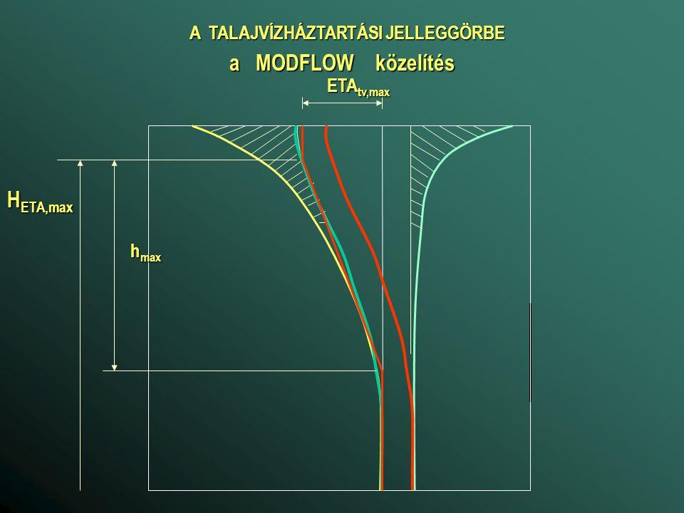 A TALAJVÍZHÁZTARTÁSI JELLEGGÖRBE a MODFLOW közelítés ETA tv,max h max H ETA,max