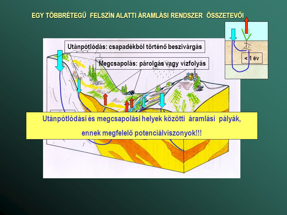 B fsz ETfsz B tv ET tv Bo 500 mm/év -800 mm/év 2 m 4 m 6m a talajvízháztartási jelleggörbe Sokévi átlag: B fsz = P – E s – L s ET fsz = ETP - E s Beszivárgási többlet utánpótlódás Kapilláris vízemelés Talajvízmélységtől független tározódás