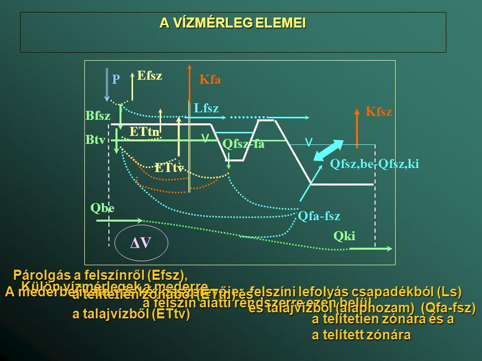 A VÍZMÉRLEG A VÍZMÉRLEG Vízmérleg a telítetlen zónára ΔV tn /Δt = A·(B fsz – B tv + ET tv – ET tn ) és (P – E fsz – L fsz = B fsz ) A: vízgyűjtőterület (L 2 ) Δt: a vízmérleg időszaka (T) ΔV tv : a tárolt készlet megváltozása a telítetlen zónában (L) B fsz : beszivárgás a felszínen (L/T) B tv : beszivárgás a talajvízbe (L/T) ET tn : evapotranszspiráció a talajból (L/T) ET tv : felszivárgás (evapotranszspiráció) a talajvízből (L/T) P: csapadék (L/T) E fsz : párolgás a felszínről (L/T) L fsz : felszíni lefolyás (L/T) Bfsz ETtn BtvETtv  Vtn