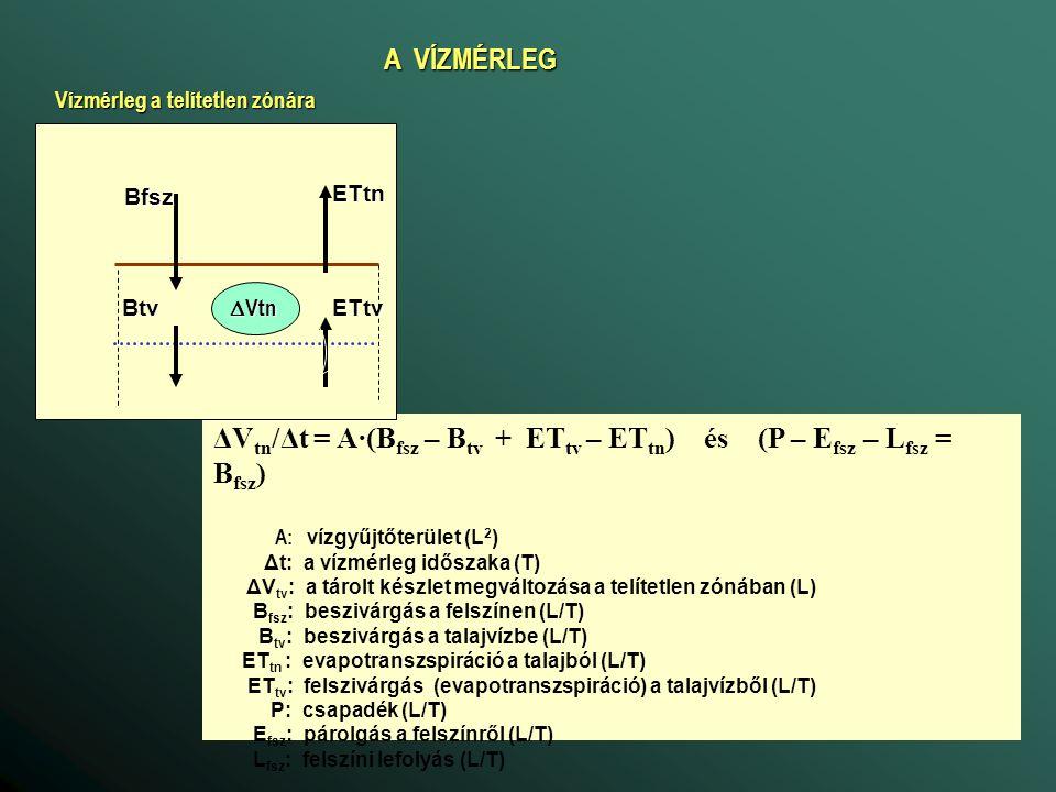 A VÍZMÉRLEG A VÍZMÉRLEG Btv ET tv Q be Q ki Q fa-fsz Q fsz-fa Kfa ΔV t v Vízmérleg a telített zónára ΔV tv /Δt = A·(B tv - ET tv ) + Q be - Q ki + Q fsz-fa – Q fa-fsz – K fa A: vízgyűjtőterület (L 2 ) Δt: a vízmérleg időszaka (T) ΔV tv : a tárolt készlet megváltozása a viszonyítási szint alatt (L) B tv : beszivárgás a talajvízbe (L/T) ET tv : felszivárgás a talajvízből (L 3 /T) Q ki : oldalirányú kiáramlás (L 3 /T) Q fsz-fa : a felszíni vizekből származó szivárgás (partiszűrés is!) (L 3 /T) Q fa-fsz : a felszíni vizeket tápláló felszín alatti víz (L 3 /T) K fa : vízkivétel (L 3 /T)