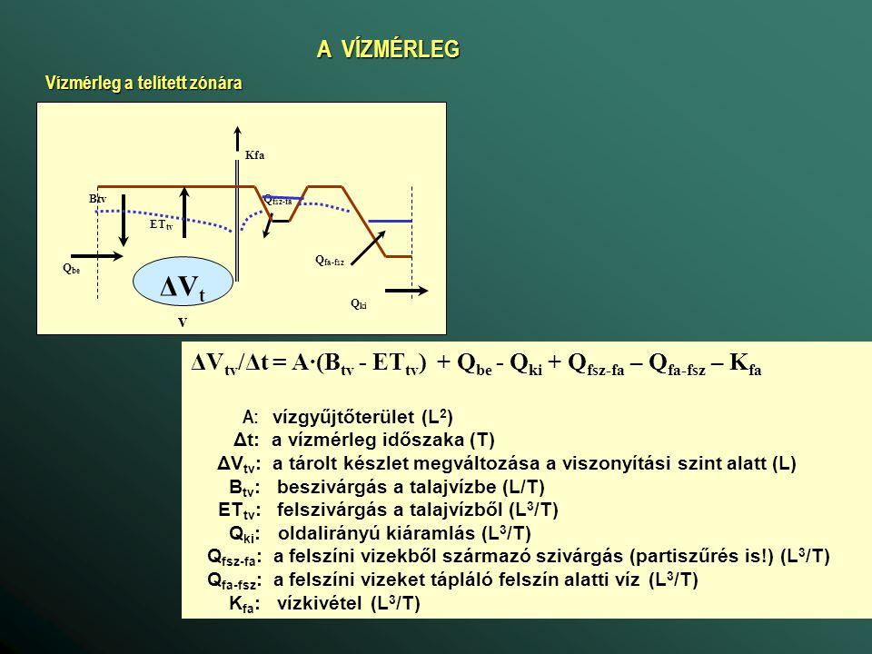 VÍZFOLYÁSOK ÉS A TALAJVÍZ KAPCSOLATA A vízforgalmat a meder vezetőképessége (ellenállása) és a felszíni és a felszín alatti víz nyomásszintje közötti különbség határozza meg Hvf = f(Qvf), Qvf = f(Qfsz-fav) Qvf Qfa-fsz Qfsz-fa qfsz-fa = c.(Hfsz-Hfav2), ha Hfav2 > Hb = c.(Hfsz-Hb), ha Hfav2 < Hb = c.(Hfsz-Hb), ha Hfav2 < Hb qfa-fsz = c.(Hfsz-Hfav1), (qfa-fsz< 0) c: a meder átszivárgási együtthatója c: a meder átszivárgási együtthatója 1/c: a meder ellenállása 1/c: a meder ellenállása Hfav1 Hfav2 Hfsz Hb Qfsz-fa = B.L.qfsz-fa Qfa-fsz = B.L.qfa-fsz B.L: aktív mederfelület B.L: aktív mederfelület