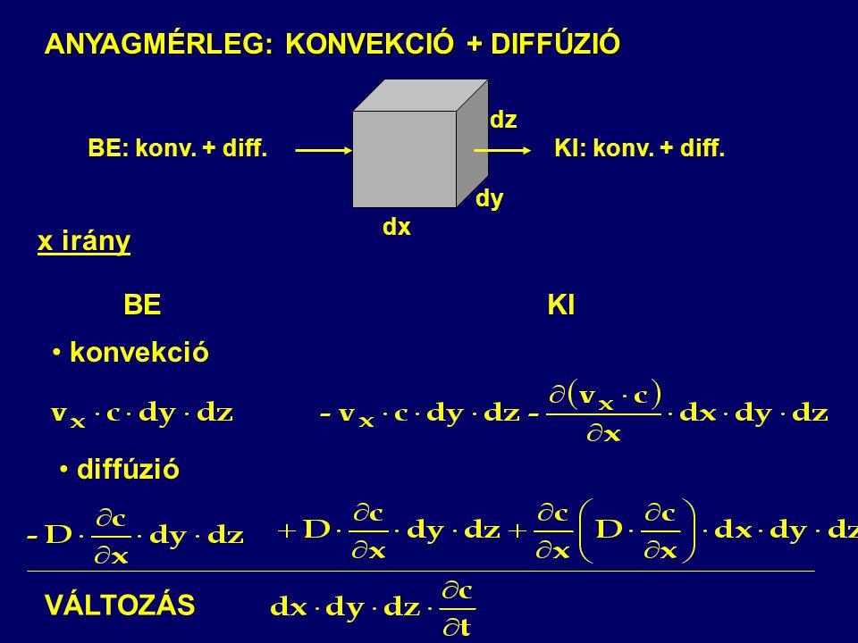 ANYAGMÉRLEG: KONVEKCIÓ + DIFFÚZIÓ x irány BEKI konvekció diffúzió BE: konv. + diff.dx dy dz KI: konv. + diff. VÁLTOZÁS