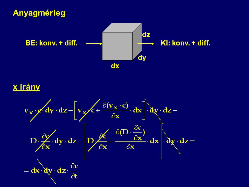 Anyagmérleg dx dy dz BE: konv. + diff.KI: konv. + diff. x irány
