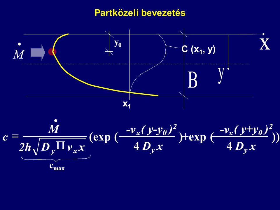  M Partközeli bevezetés ) 4 (exp ( xDyDy ( y-y 0 ) 2 -v xvD 2h M c x xy    c max )) 4 +exp ( xDyDy ( y+y 0 ) 2 -v x y0y0 C (x 1, y) x1x1