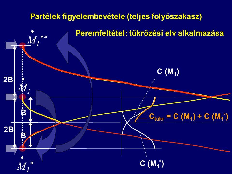 Partélek figyelembevétele (teljes folyószakasz) Peremfeltétel: tükrözési elv alkalmazása B  M1M1 B 2B  M1*M1*  M 1 ** C (M 1 ) C (M 1 * ) C tükr =