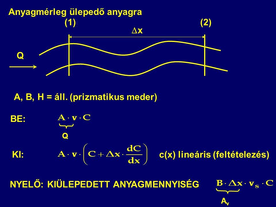 Q (1)(2) A, B, H = áll. (prizmatikus meder) xx Q c(x) lineáris (feltételezés) NYELŐ: KIÜLEPEDETT ANYAGMENNYISÉG AvAv BE: KI: Anyagmérleg ülepedő any