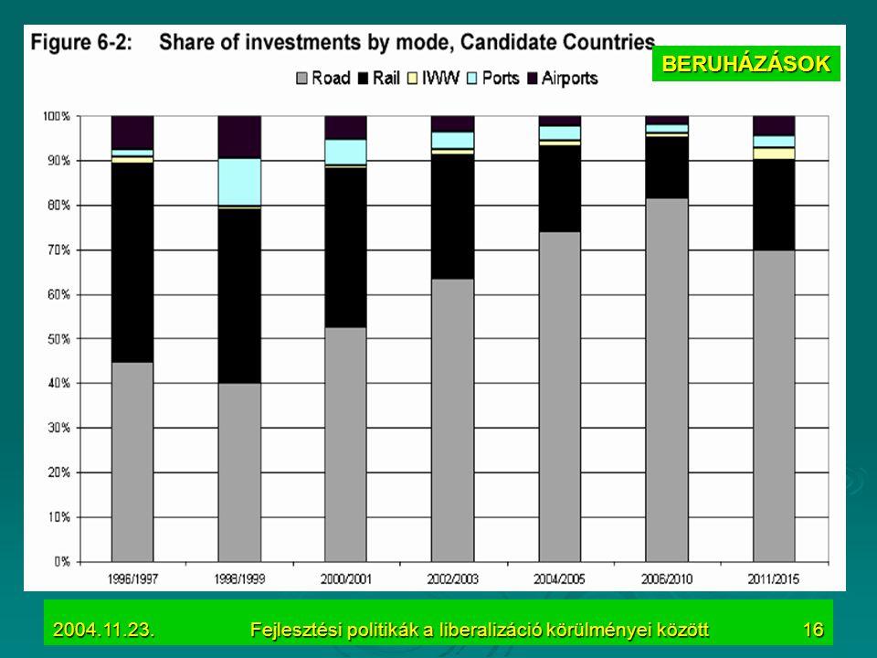 2004.11.23.Fejlesztési politikák a liberalizáció körülményei között16 BERUHÁZÁSOK
