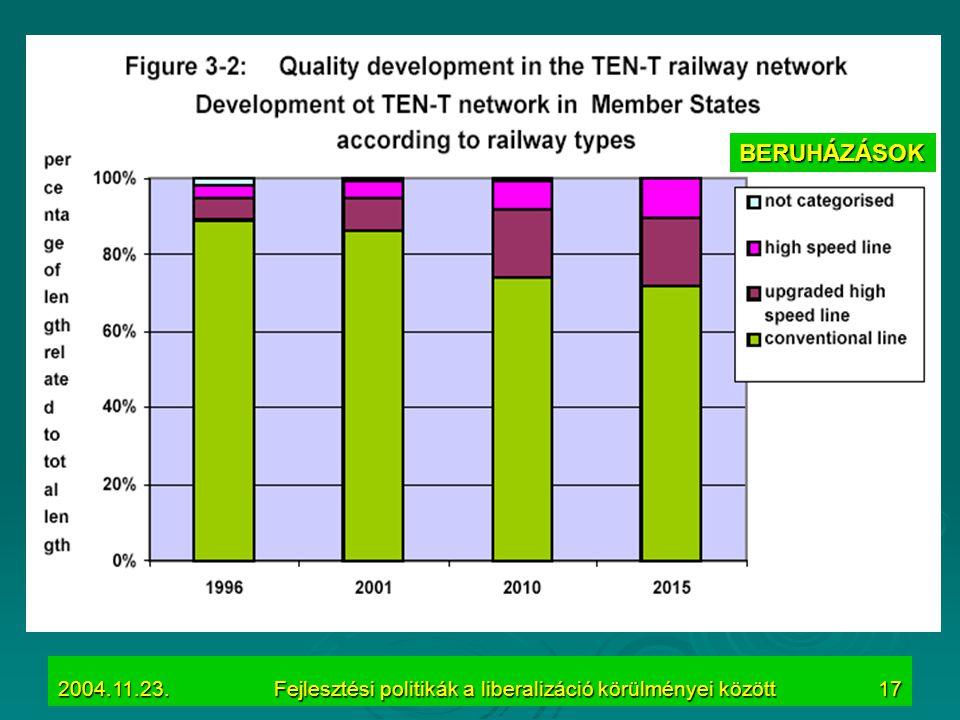 2004.11.23.Fejlesztési politikák a liberalizáció körülményei között17 BERUHÁZÁSOK
