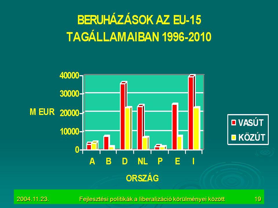 2004.11.23.Fejlesztési politikák a liberalizáció körülményei között19