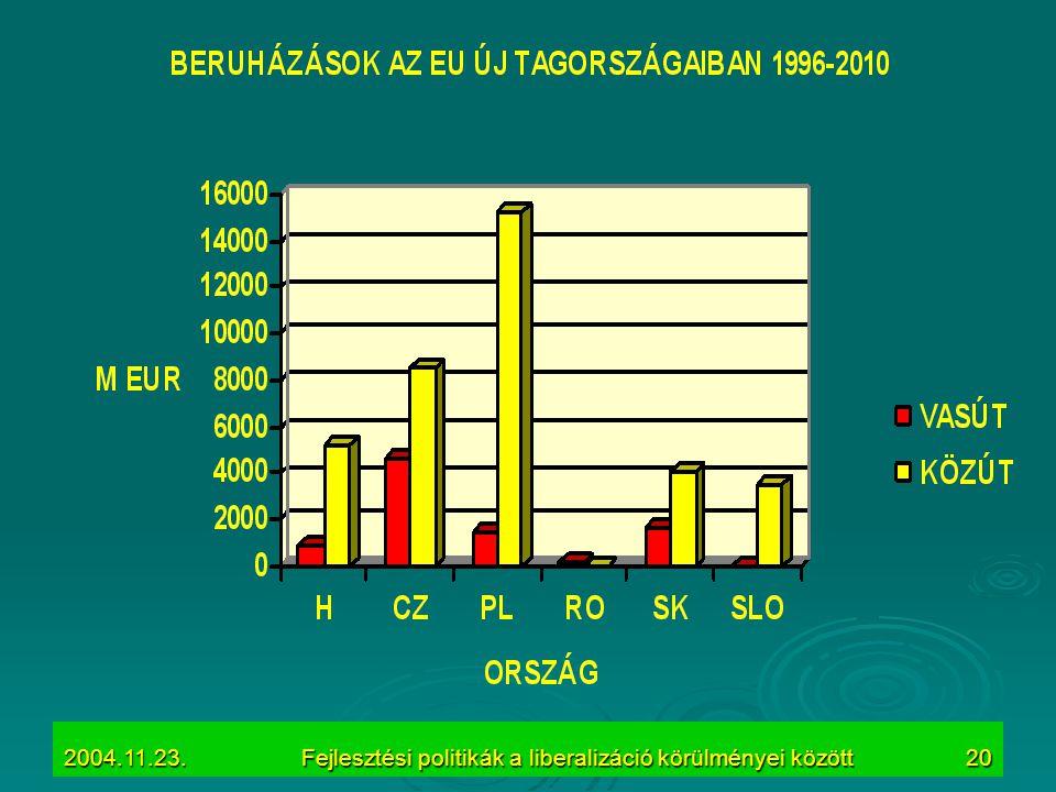 2004.11.23.Fejlesztési politikák a liberalizáció körülményei között20