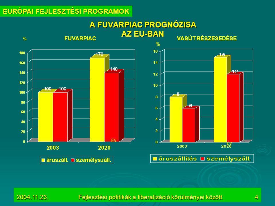 2004.11.23.Fejlesztési politikák a liberalizáció körülményei között4 % ÉV % FUVARPIACVASÚT RÉSZESEDÉSE A FUVARPIAC PROGNÓZISA AZ EU-BAN EURÓPAI FEJLES